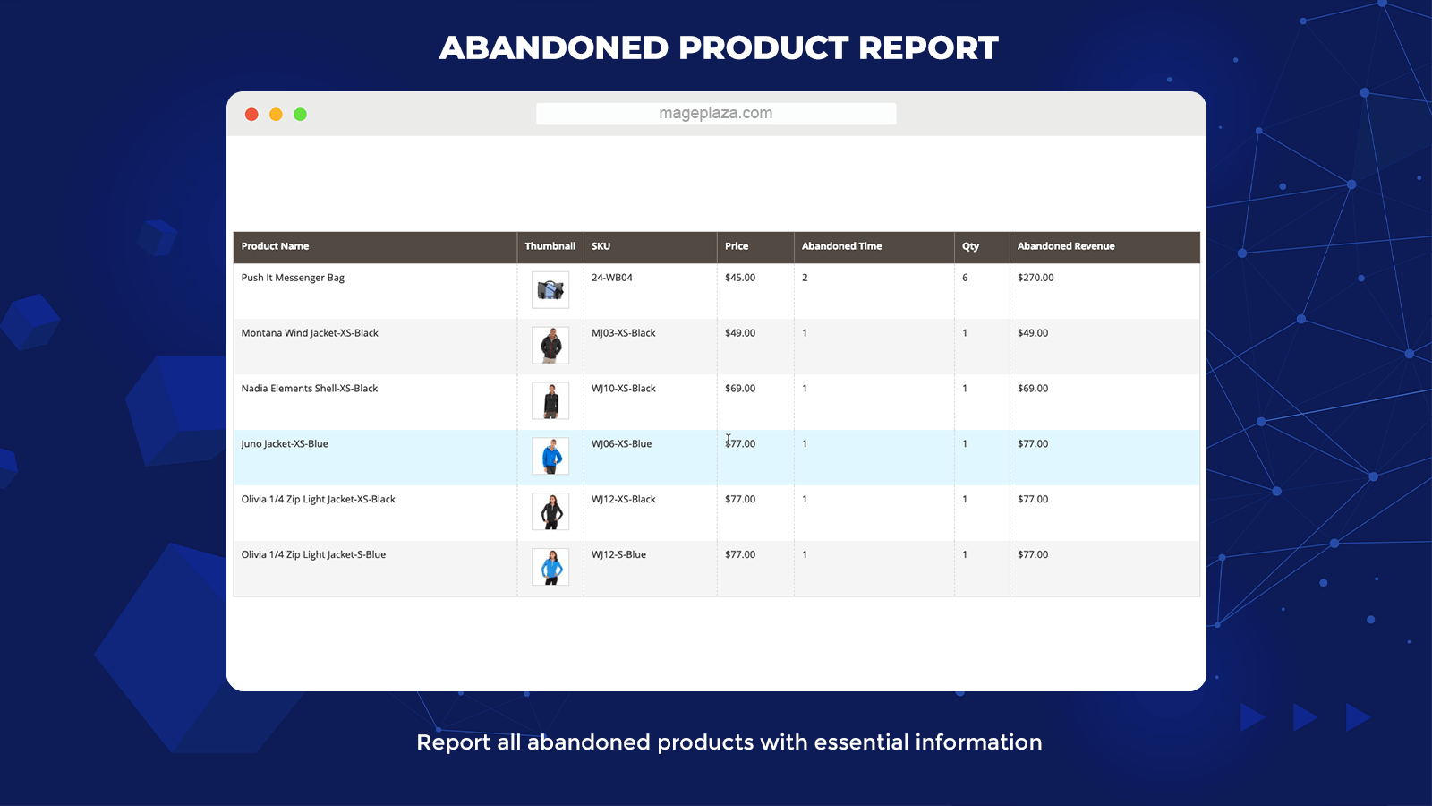 magento 2 Abandoned Cart Abandoned Product Reports
