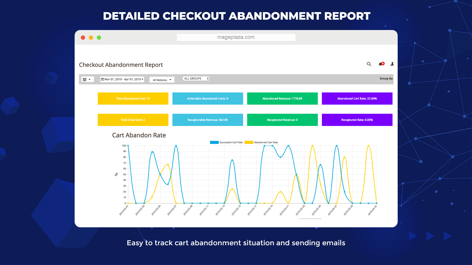 magento 2 Abandoned Cart Detailed Checkout Report