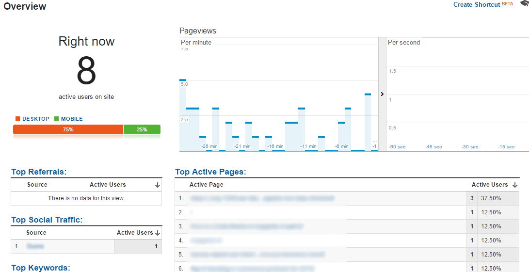 m2 google analytics